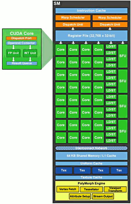 A Quick Analysis of the NVIDIA Fermi Architecture - NVIDIA ...: http://alasir.com/articles/nvidia_fermi_architecture/gt200_gt300_architecture.shtml